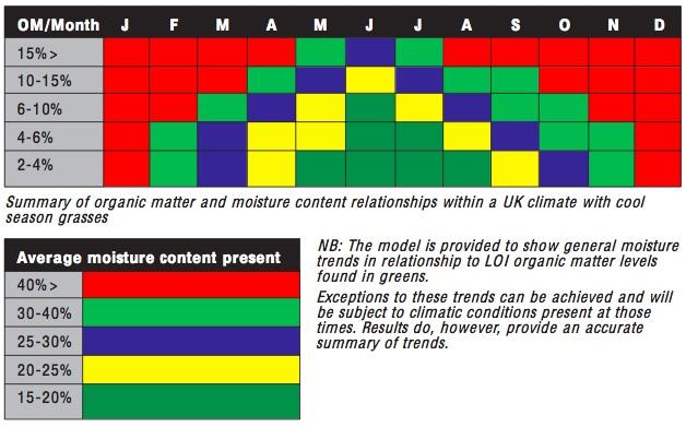 organic matter impact on moisture content